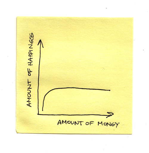 Money does not buy happiness